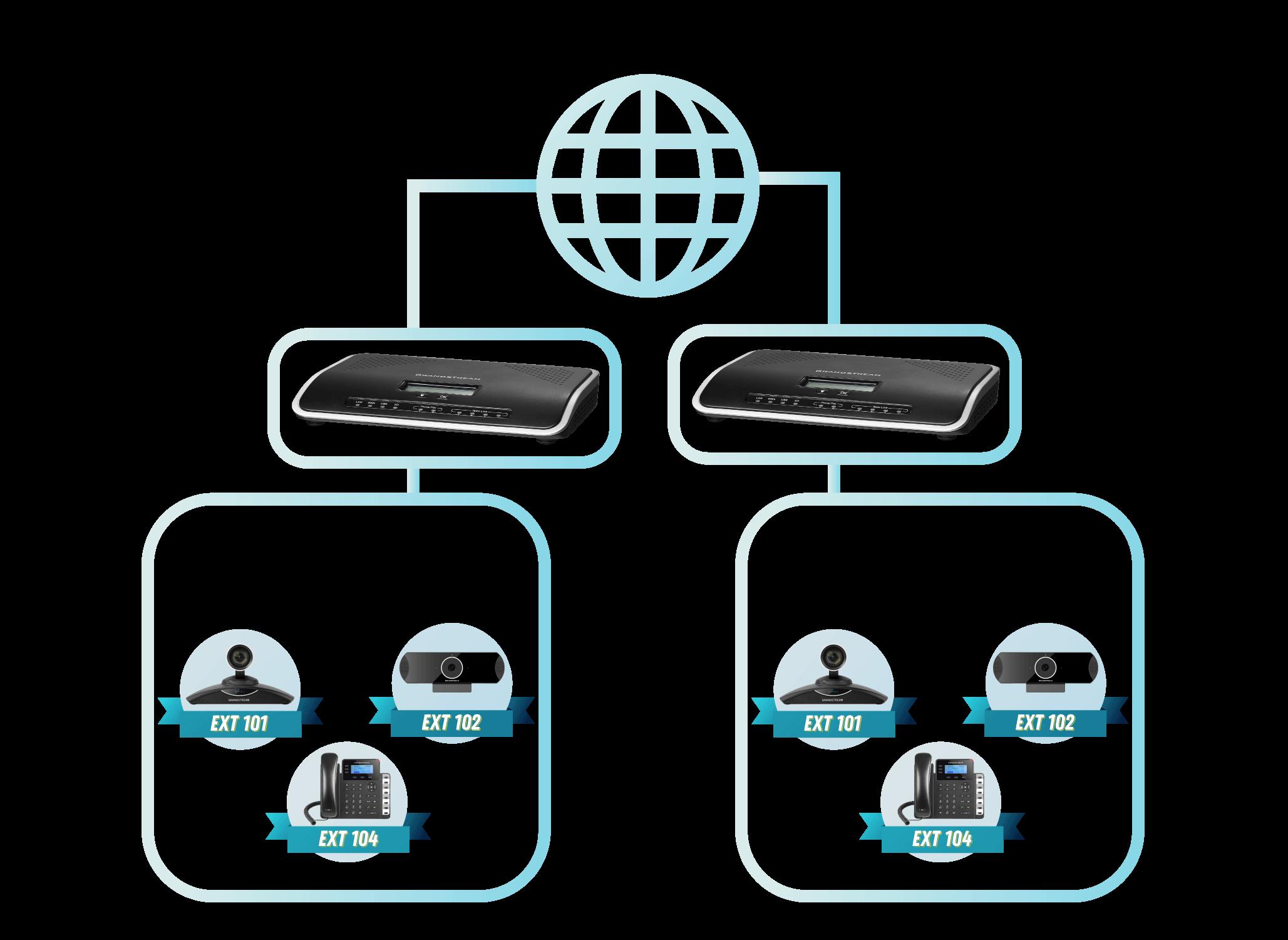 UCM: IP PBX Grandstream